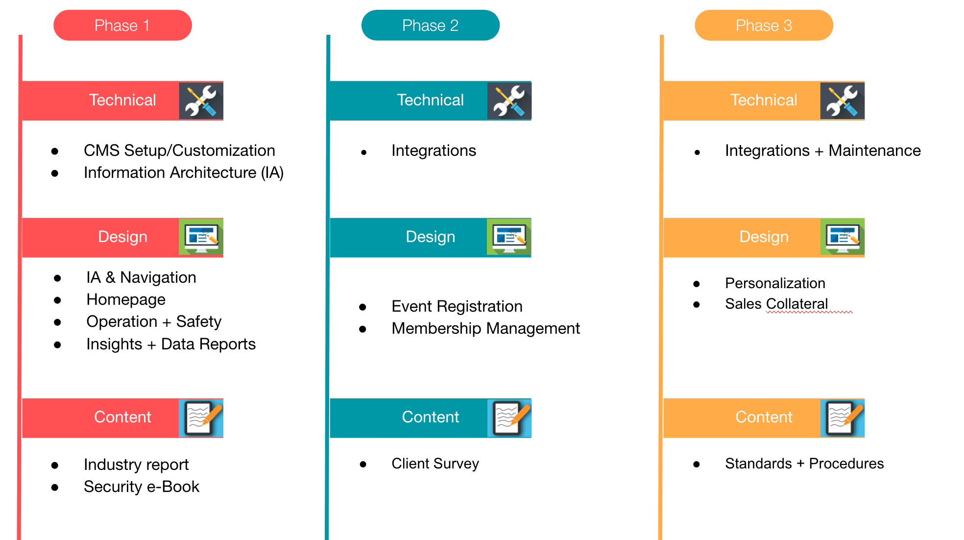 A simple product roadmap without specific due dates.