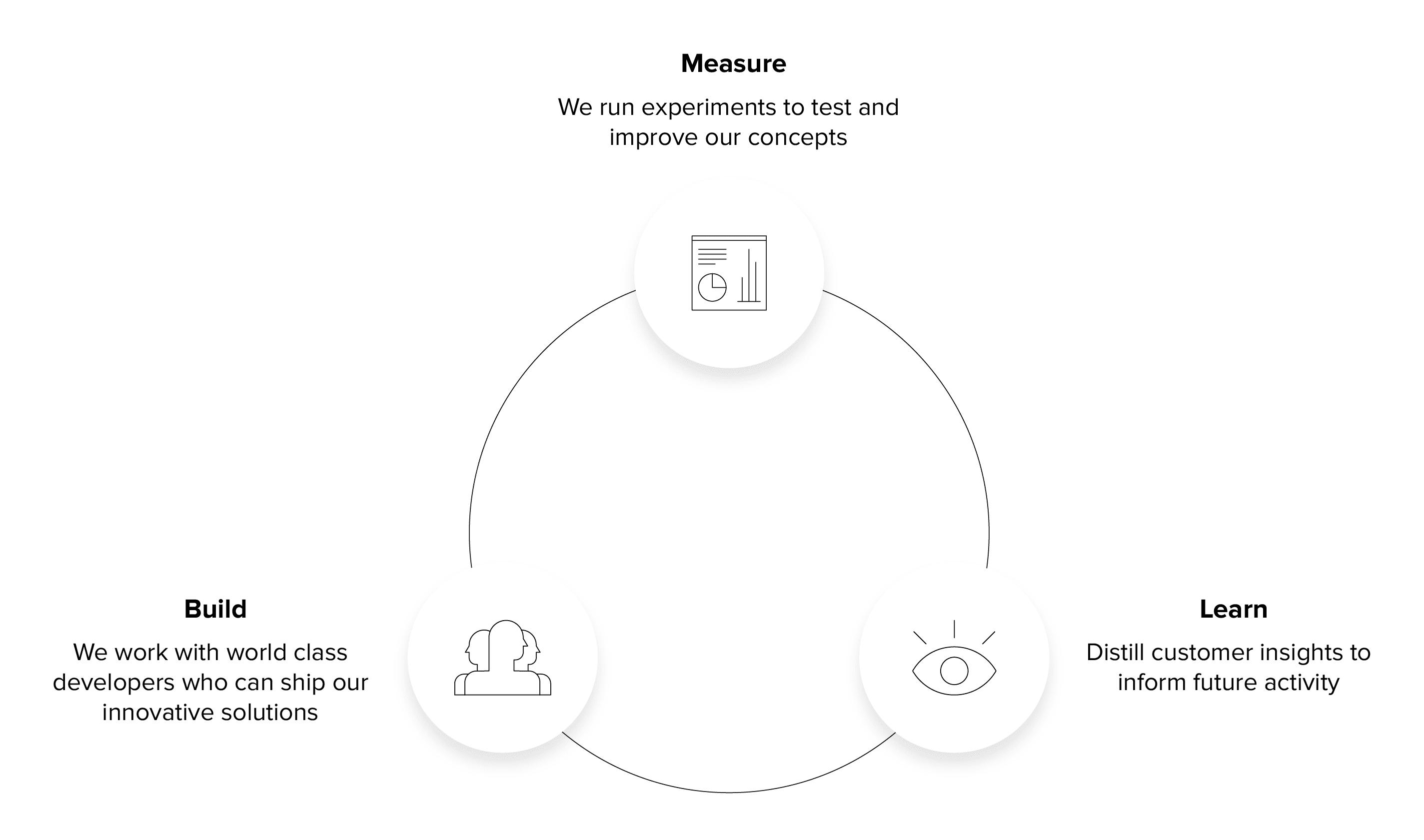 build measure learn process