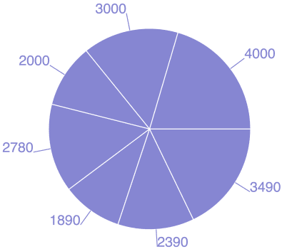Ext JS to React: Charts, Pie Chart