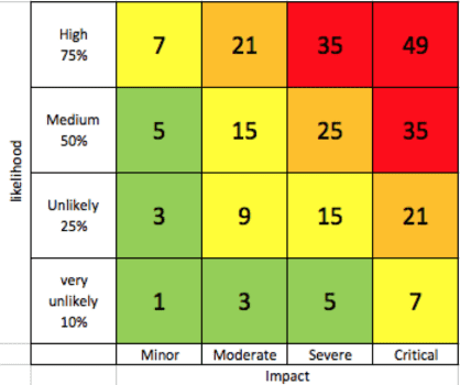 Risk Management, Probability and Impact Chart