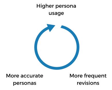 Persona Loop