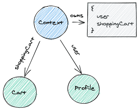 Context and its consumers