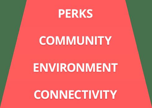 Graph - Perks, Community, Environment, Connectivity
