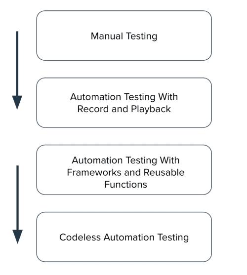 Evolution of Codeless Testing