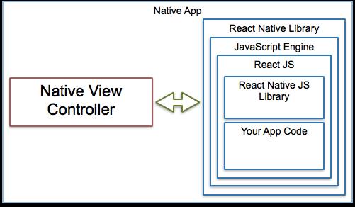 Native App View