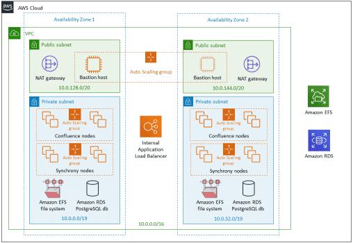 AWS Confluence Data Center Diagram