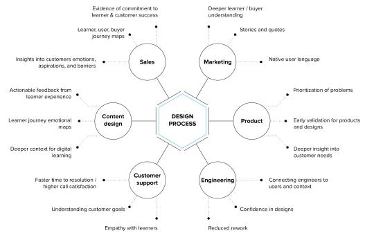 modus create design process