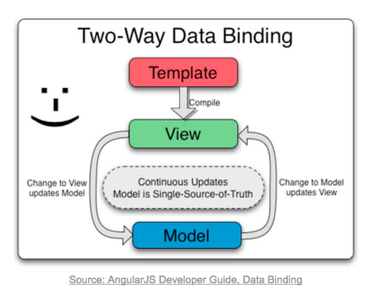 Model Showing Two-Way Data Binding provided by the AngularJS Developer Guide