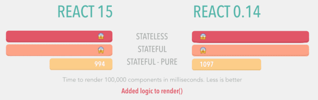Pure components are the fastest when properly managed
