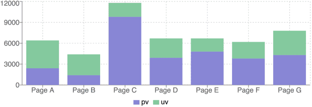 Ext JS to React: Charts, Stacked Bar Chart