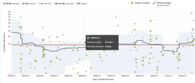 An Example Cumulative Flow Chart from Jira