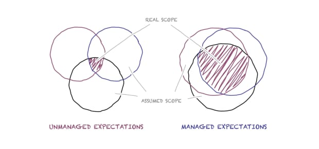Unrealistic Expectations, The Most Dangerous Piece of Software; Venn Diagrams