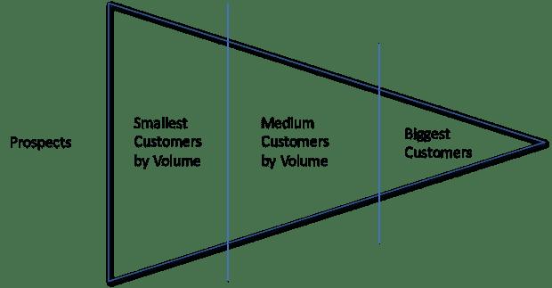 Marketing for Engineers, Customer Development Model