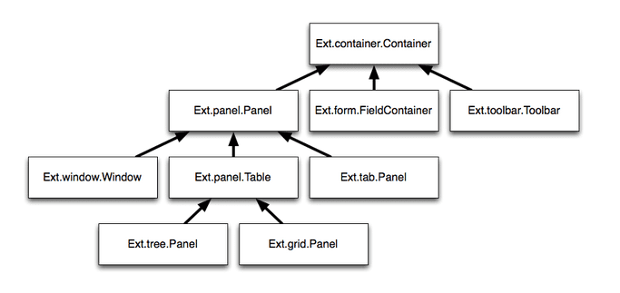a snippet of the inheritance model for Container