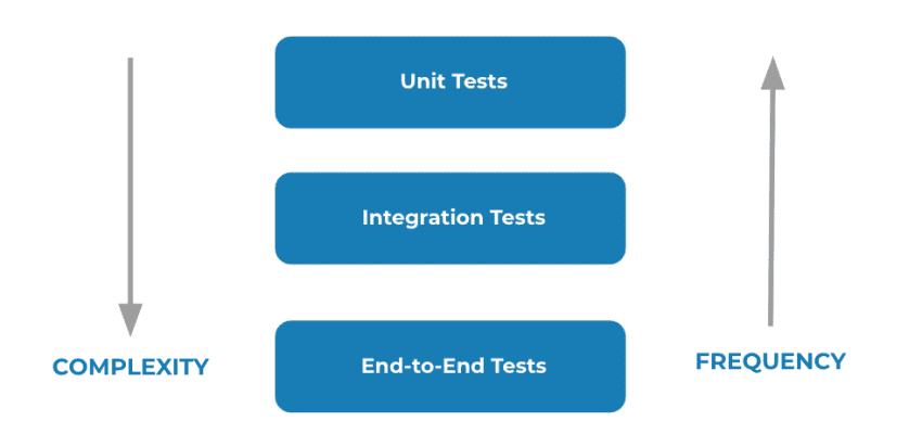 Complexity and Frequency - testing