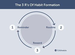 habit-formation-for-content-marketing_ddslz2