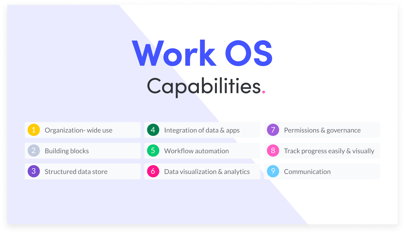 list of all the 9 Work OS capabilities