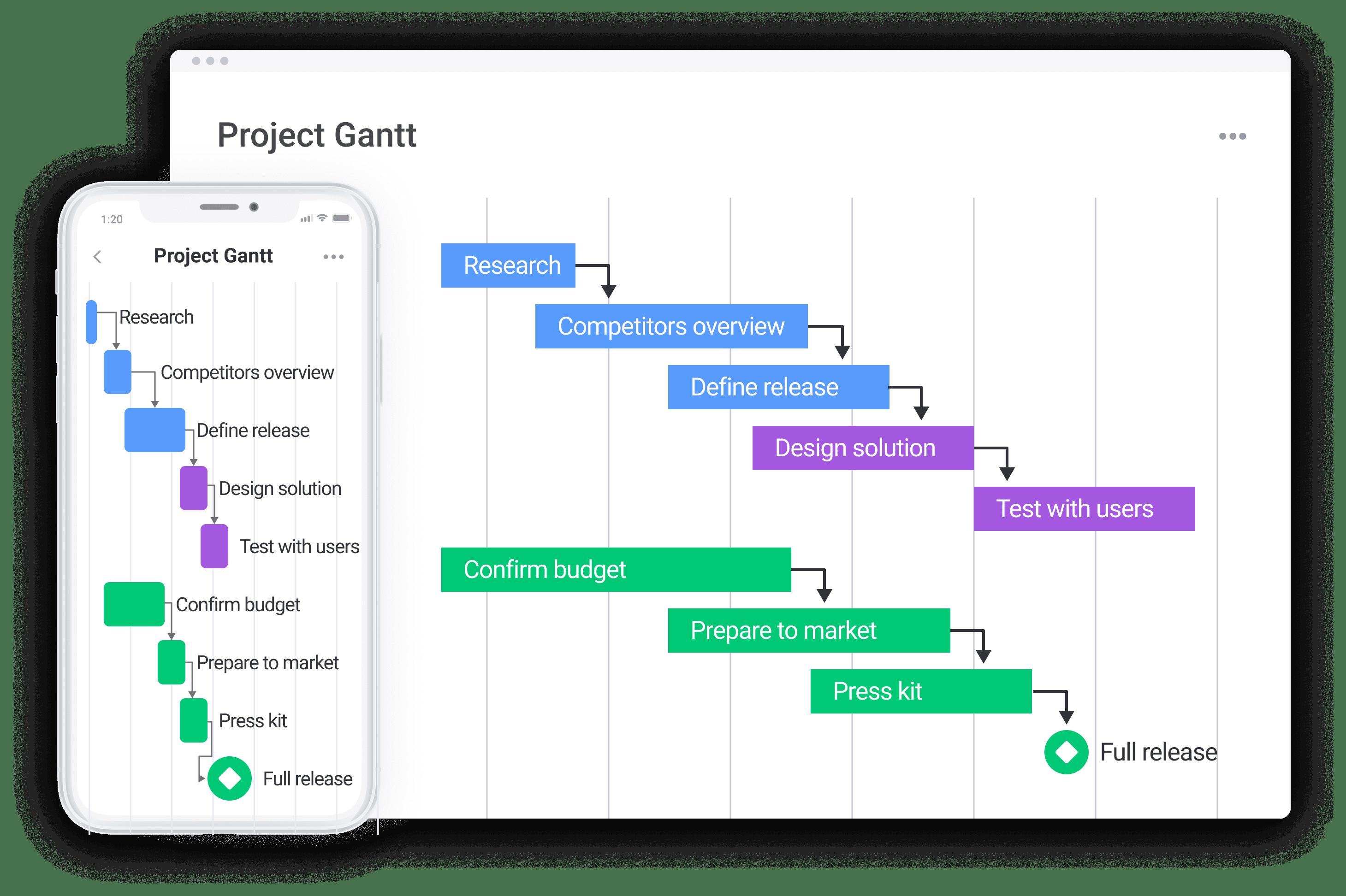 how gantt charts look on monday.com Work OS