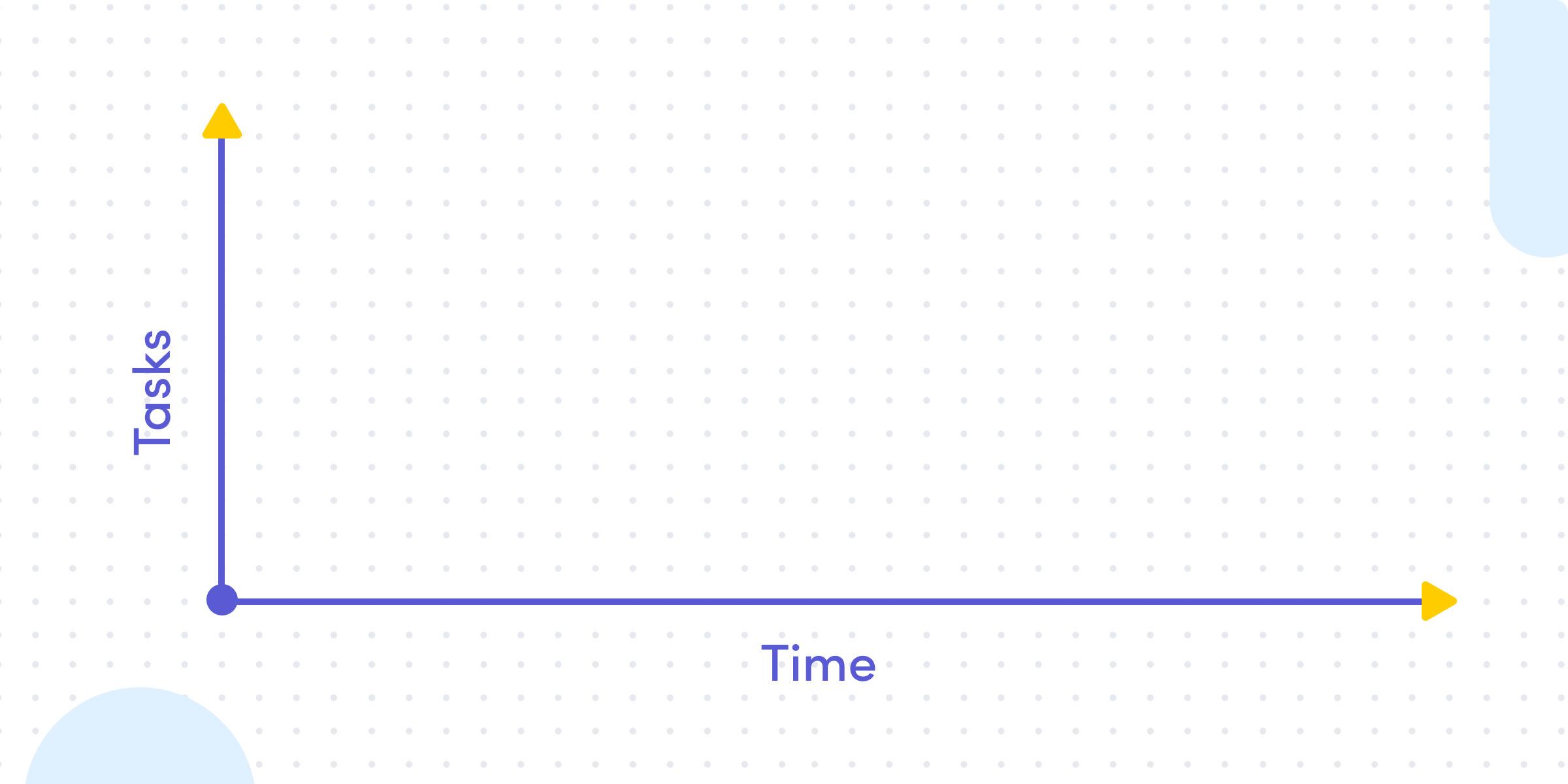 tasks vs time in gantt chart