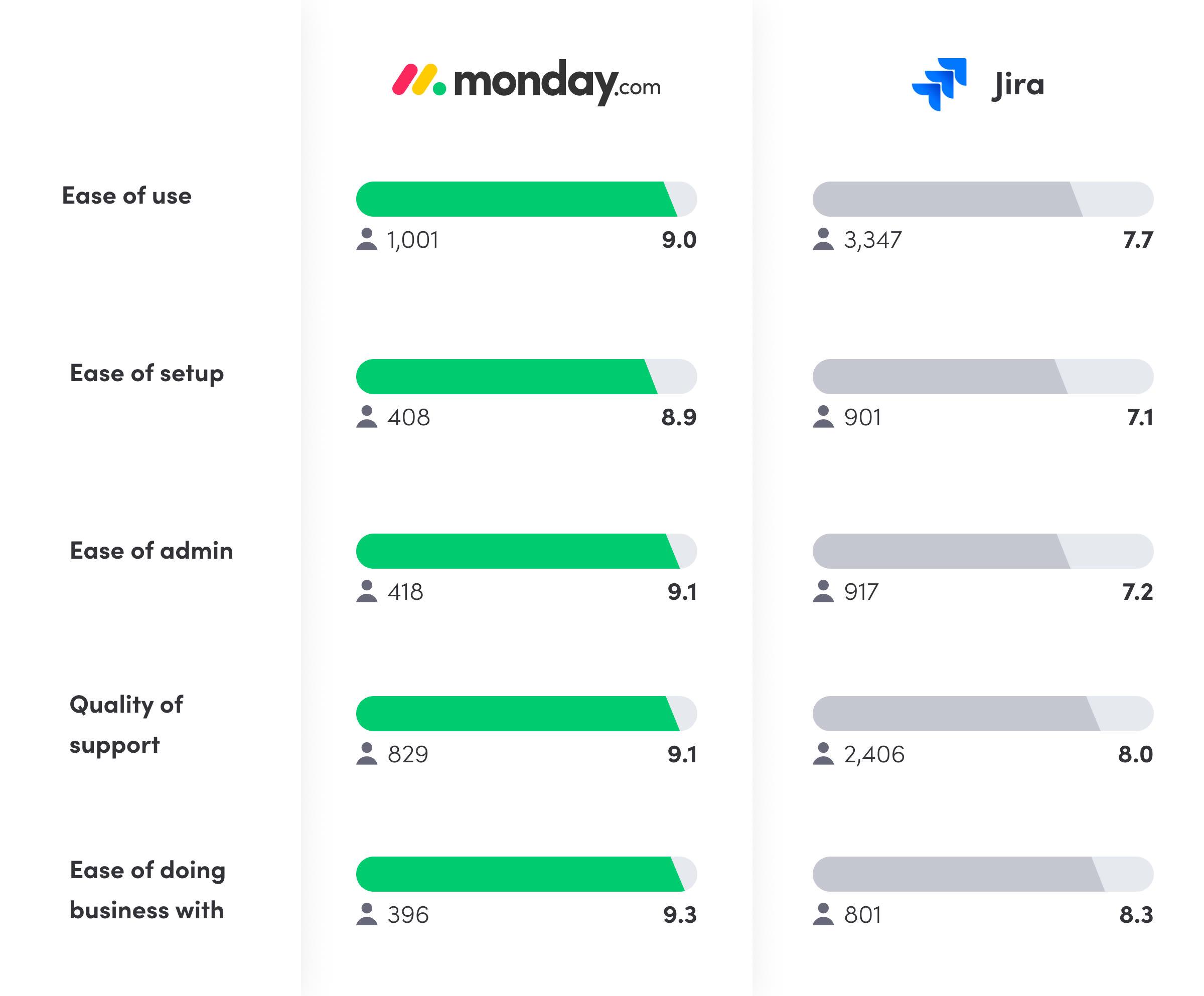 Jira vs. monday.com reviews chart from G2