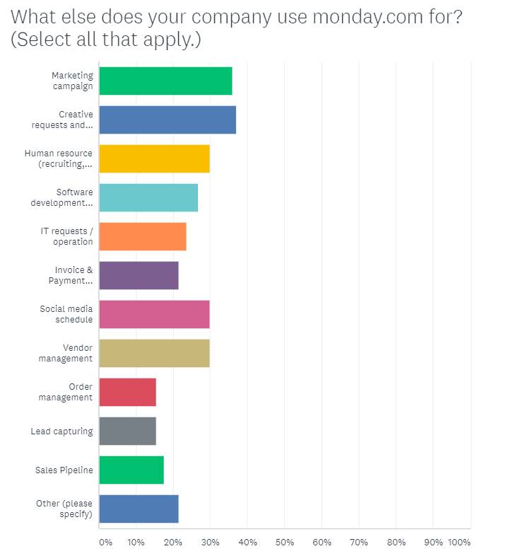 Graph showing the most popular use cases from monday.com.