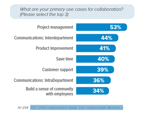 Graph of primary use cases for collaboration.