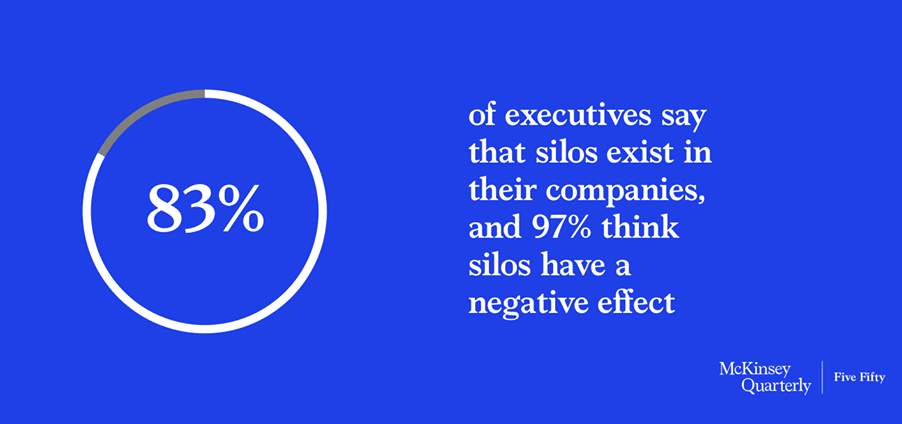 Graph showing how executives feel about organizational silos.