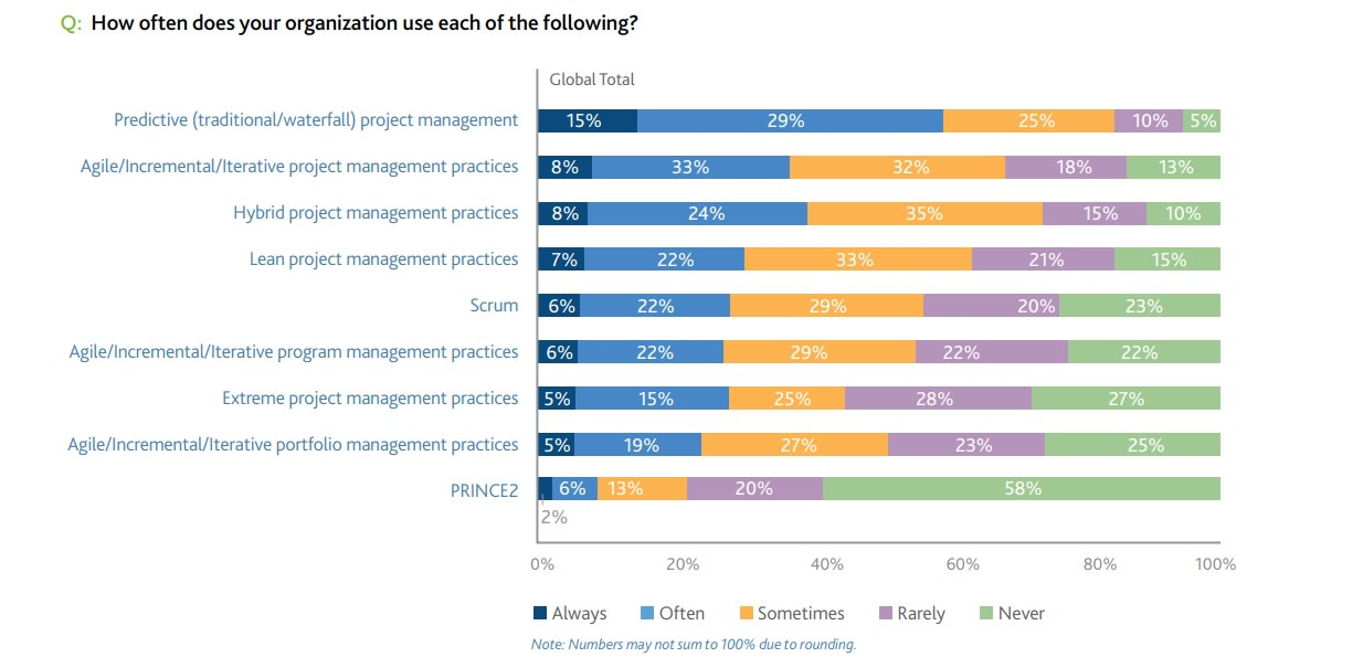 Graph showing the usage of different project management methodologies.