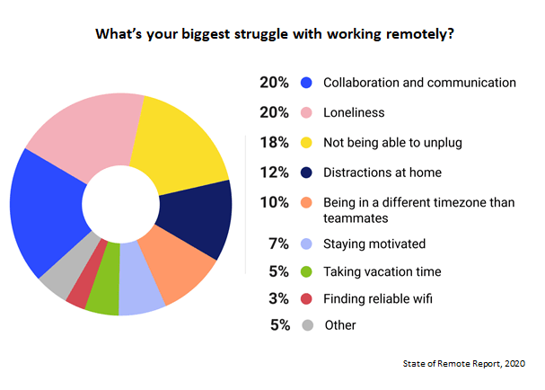 Chart showcasing the biggest issues of working remotely.