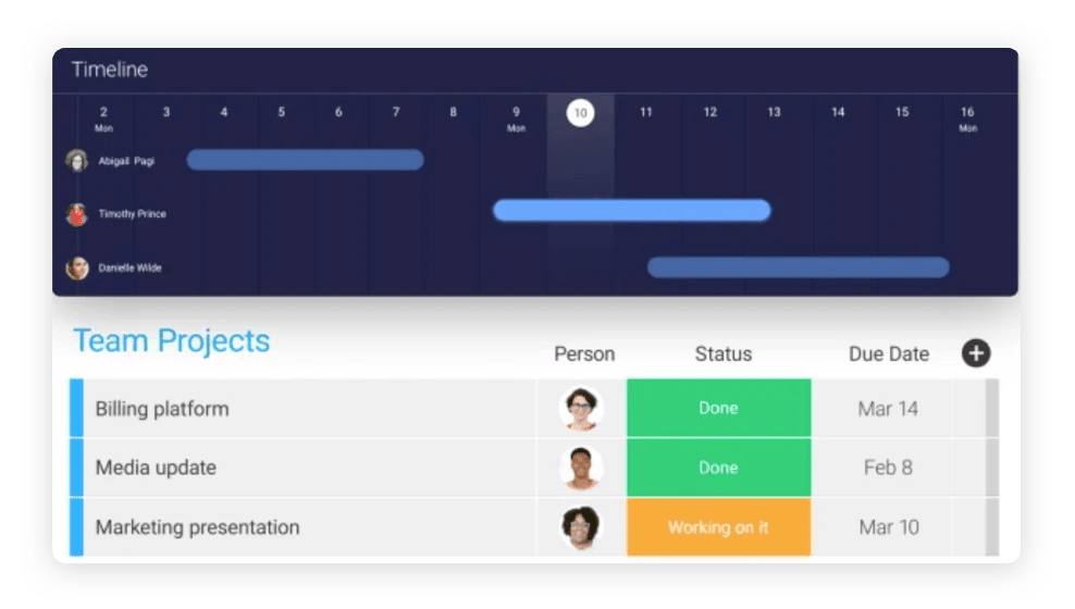 Graphic showcasing the features of monday team collaboration software.