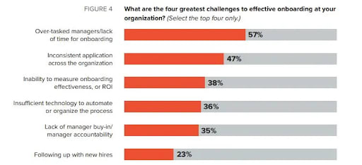 four challenges to onboarding chart