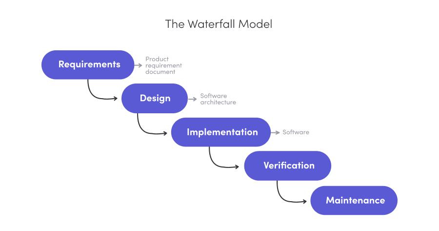 Waterfall project framework