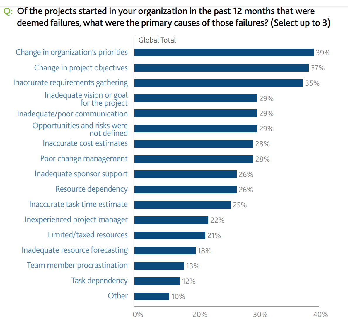 Graph of common reasons for project failures.