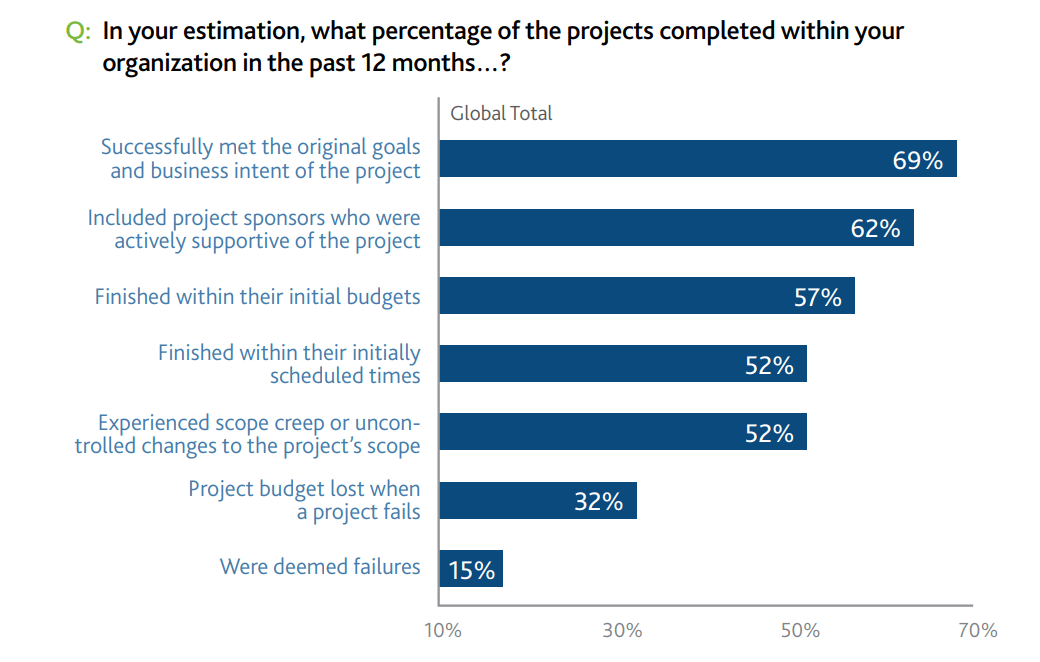 Graph of percentage of project failures and successes.
