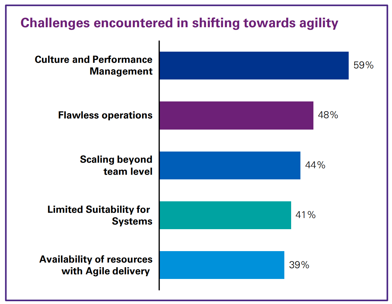 Graph showcasing challenges of shifting towards Agile.