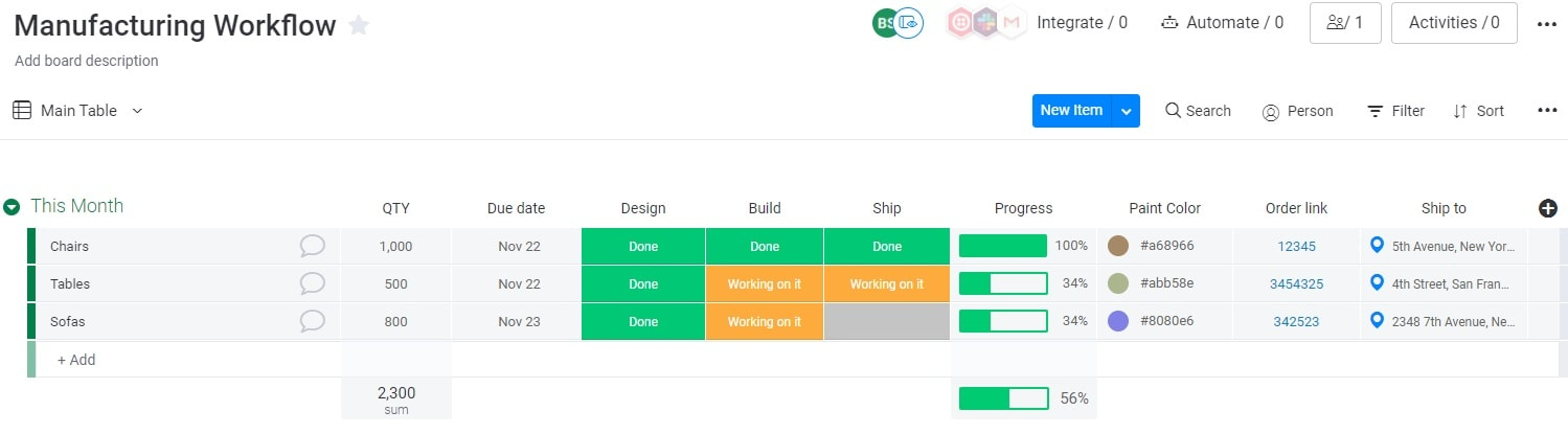 Screenshot of a manufacturing workflow template in the monday UI. Comments above copied from original document