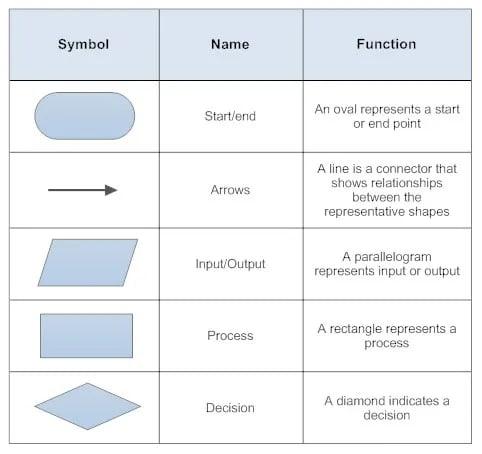 workflow chart symbols
