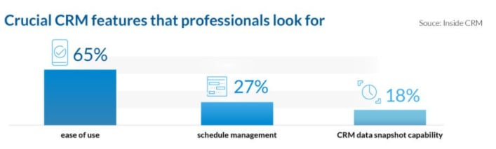 Crucial CRM features that professionals look for.