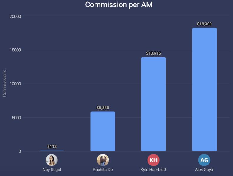 monday.com's chart widget in action