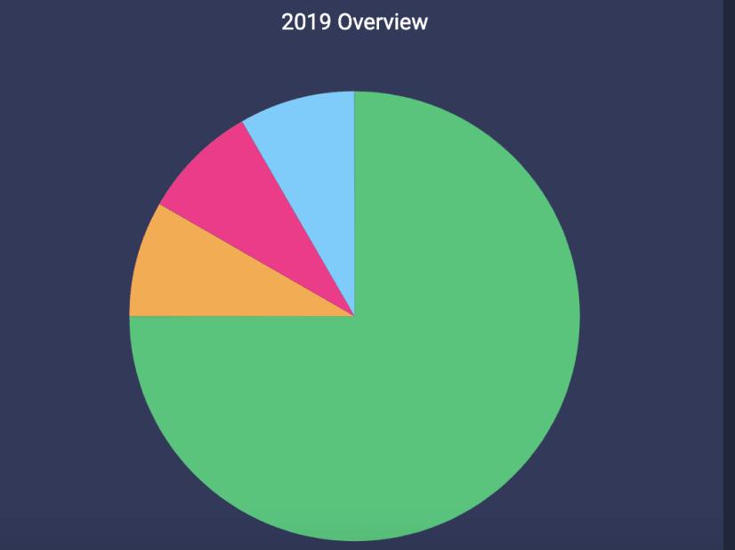 monday.com's pie chart example