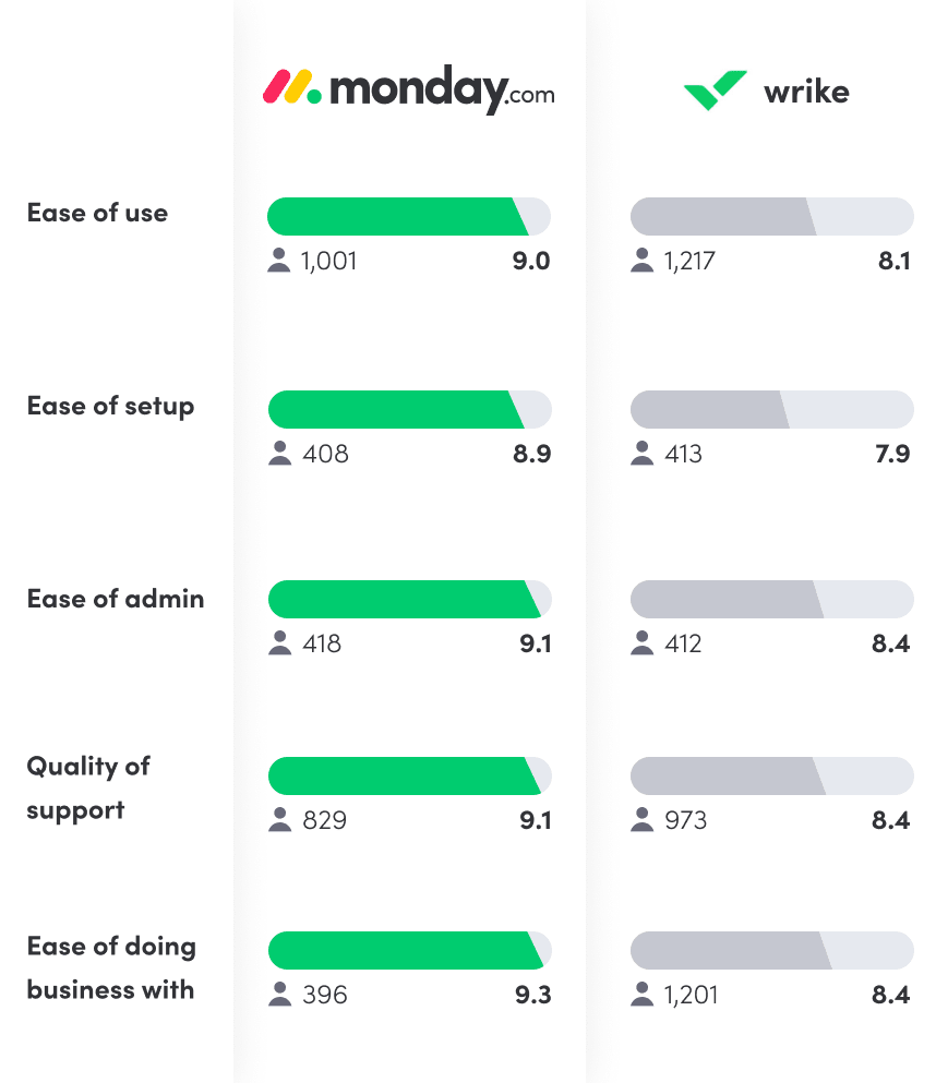 Comparison of monday.com to Wrike based on G2 reviews