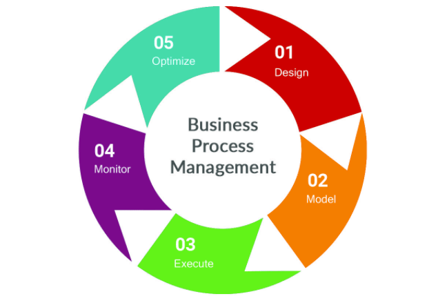 Image showing the 5 stages of the process management lifecycle