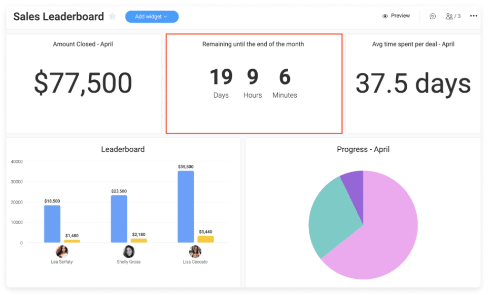 Image showing a reporting dashboard in monday.com