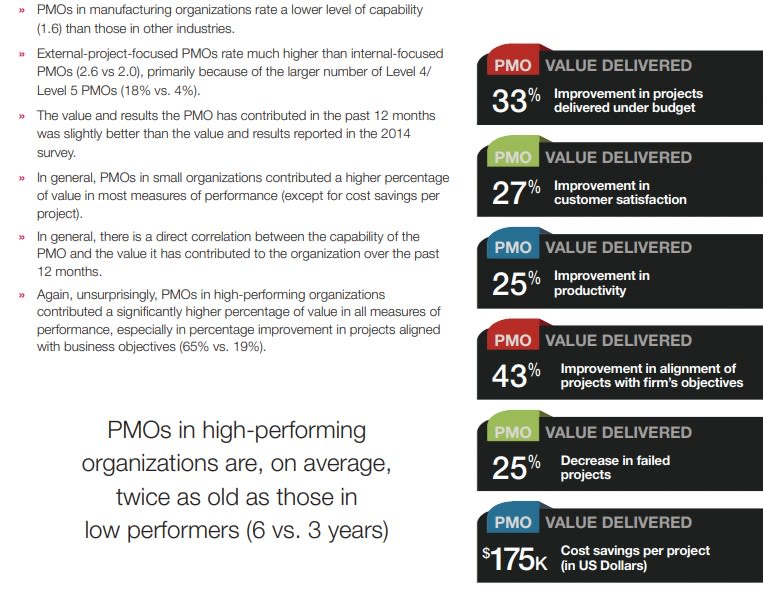 Survey results on different PMO benefits.