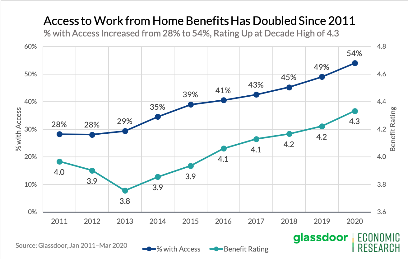 Graph showing the rate of access to work from home benefits.
