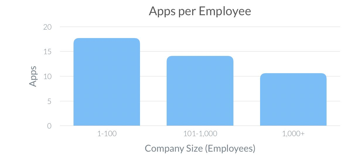 The number of apps the average employee has to use, by company size