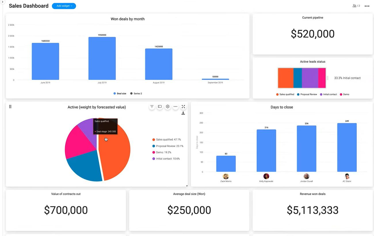 An example of a sales dashboard in the monday.com UI.