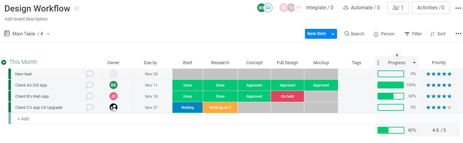 Screenshot of a design workflow template in the monday UI.