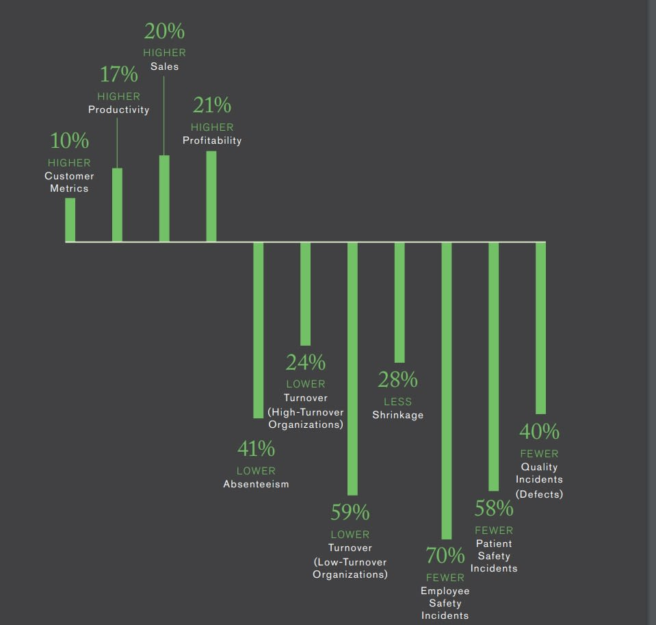 graph showcasing percentage improvements for companies with top quartile worker engagement.