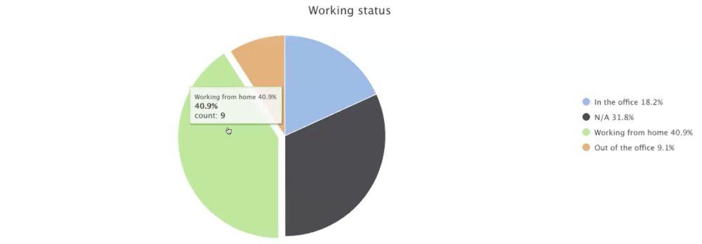 Work status dashboard